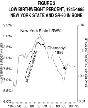 Figure 3 Low Birthweight Percent 1945 1995 NY State SR 90 In Bone
