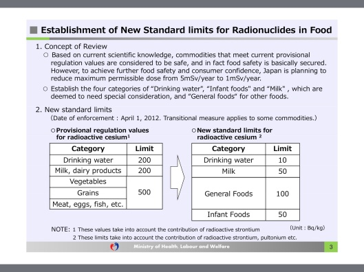 Japan new rad food standards Apr 2012 (pre Abe)