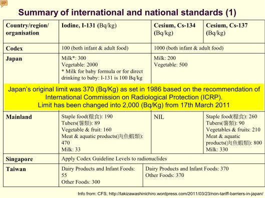 Rad Food Standards Japan pre 2012, Condex, China, Taiwan, Singapore