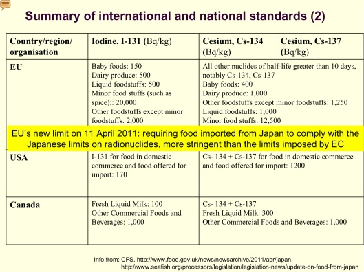 Rad Food, EU Rad emergency standard, USA, CA