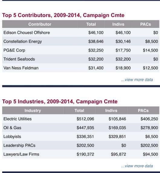 US Senator Lisa Murkowski, Republican, Alaska Funding from opensecrets.org