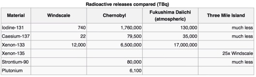 Radioactive release compared from http://en.wikipedia.org/wiki/Windscale_fire