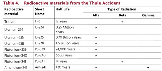The Thule Accident: Assessment of Radiation Doses from Terrestrial Radioactive Contamination , National Board of Health, DK, 2011