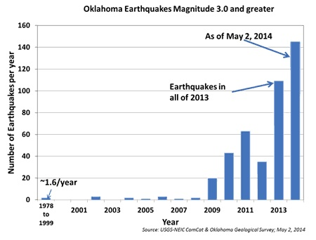 Oklahoma Earthquakes USGS