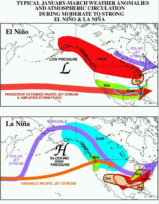 Jet Stream variation El Niño La Niña