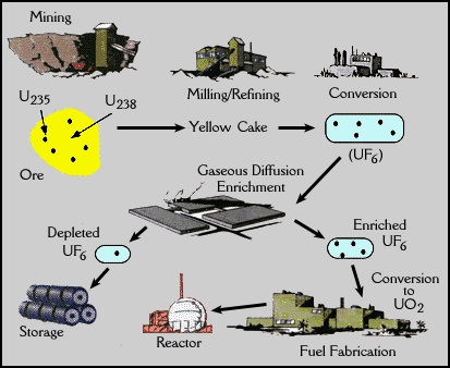 Nuclear Industry Cycle http://web.evs. anl.gov/uranium/guide/uf6/index.cfm