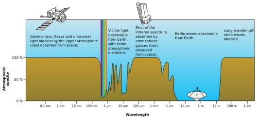Role of atmosphere in protecting from radiation by NASA
