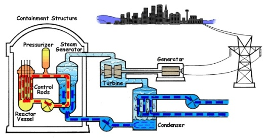 NRC PWR Cooling systems