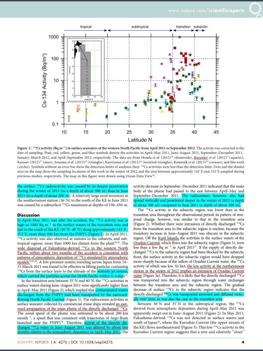 Southward spreading of the Fukushima-derived radiocesium across the Kuroshio Extension in the North Pacific, Yuichiro Kumamoto, Michio Aoyama et. al. 2014, p. 4
