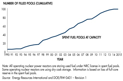 US Spent Fuel Pools