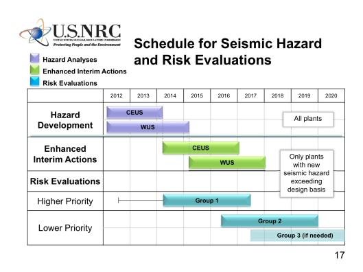 Near-Term Task Force Recommendations 2.1: Seismic Hazard Analysis for WUS Plants June 19, 2013 Clifford Munson, PhD Senior Level Advisor Division of Site Safety and Environmental Analysis Office of New Reactors U.S. Nuclear Regulatory Commission Seismic Hazard Risk Eval