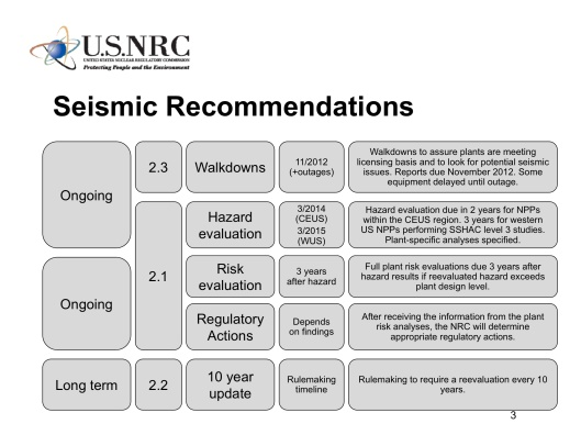 Near-Term Task Force Recommendations 2.1: Seismic Hazard Analysis for WUS Plants June 19, 2013 Clifford Munson, PhD Senior Level Advisor Division of Site Safety and Environmental Analysis Office of New Reactors U.S. Nuclear Regulatory Commission, Seismic Recommendations