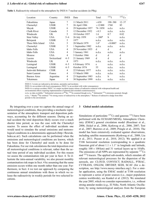 """Global risk of radioactive fallout after major nuclear reactor accidents"" Atmos. Chem. Phys., 12, 4245–4258, 2012 www.atmos-chem-phys.net/12/4245/2012/ CC Attribution 3.0, By J. Lelieveld1,2, D. Kunkel1, and M. G. Lawrence1, 1Max Planck Institute for Chemistry, Mainz, Germany 2The Cyprus Institute, Nicosia, Cyprus , p. 3"