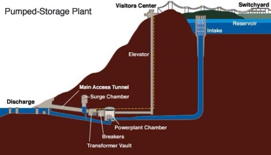 Pumped Storage Capacity
