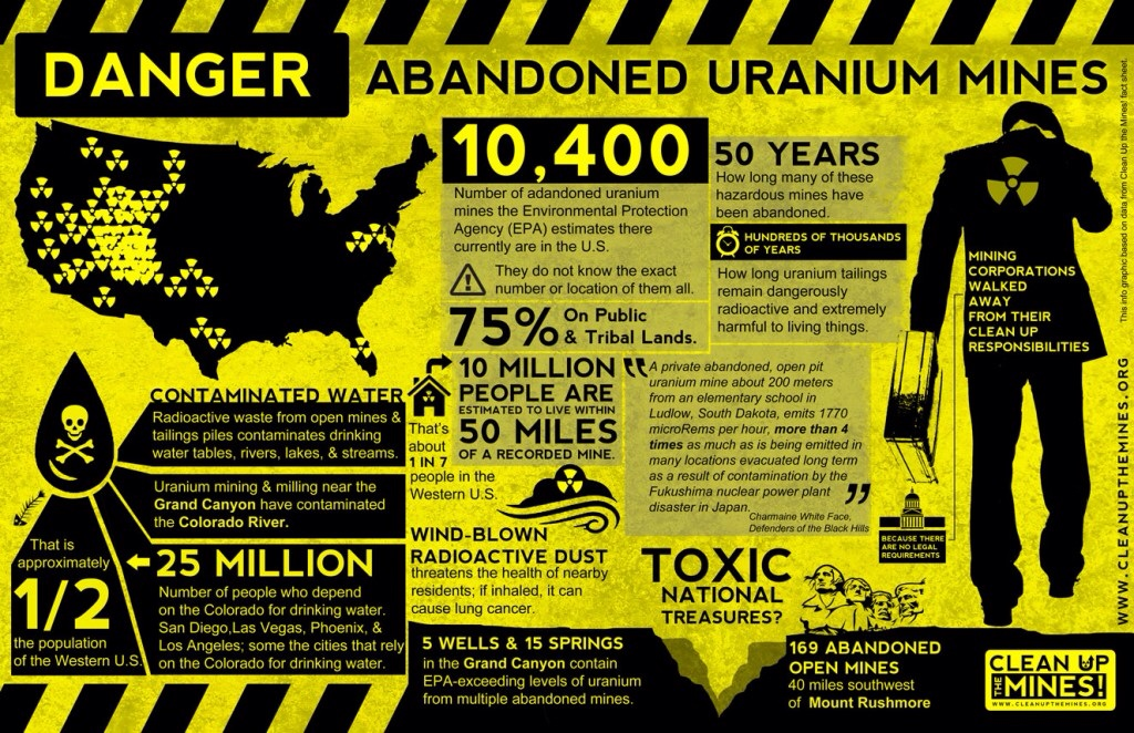 Foreign US Mining Groups Sue the USA Over Uranium Mining Ban Near