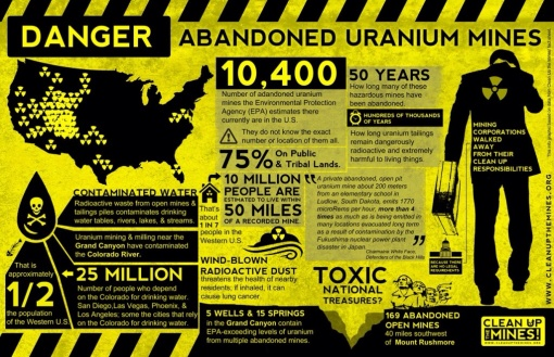 Abandoned Uranium mines in JUST the USA.....