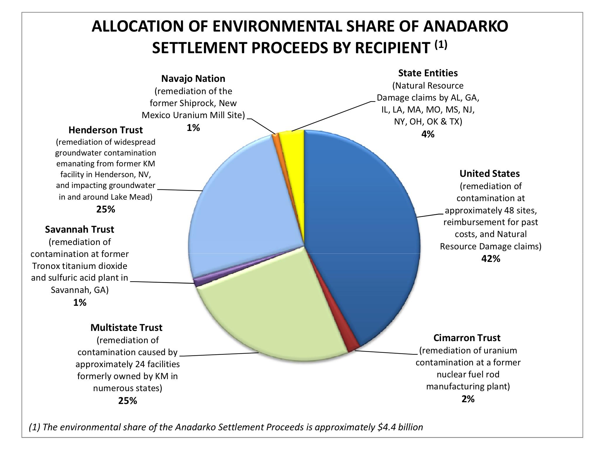 Anadarko $5 billion Settlement toward Clean-up of Kerr-McGee