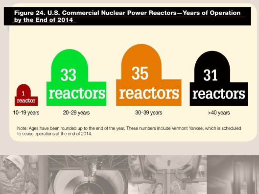 Nuclear Reactor Ages NRC 2014