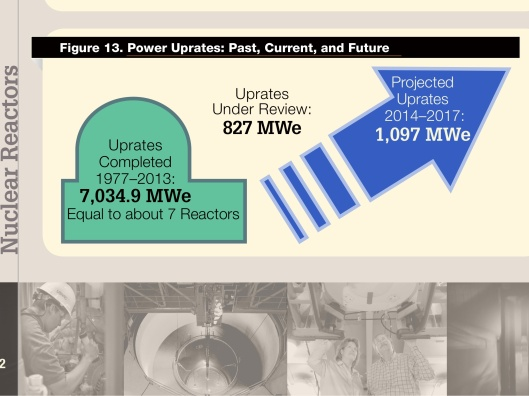 Nuclear Reactor Uprates 2014 graphic