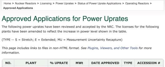 US NRC Reactor Power Upgrade List top