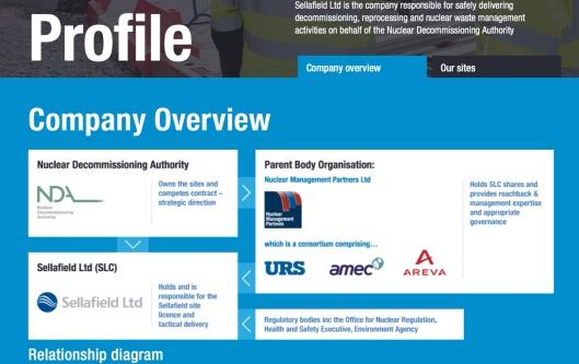 Sellafield Sites Ltd Consortium