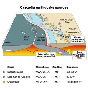 subduction zone, earthquakes, USGS ca 2007