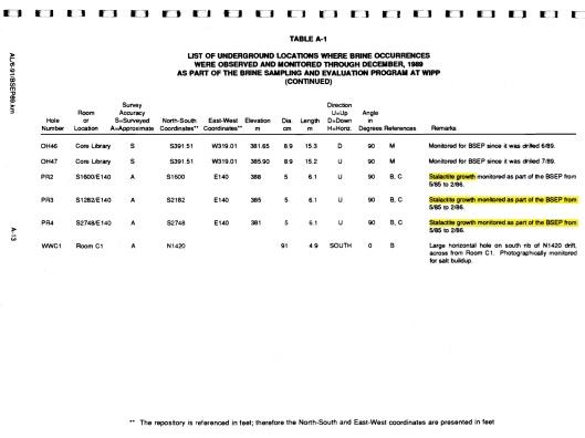 A-13 (p. 60), Table A-1 Brine Sampling and Eval, 1989, DOE-WIPP, Deal et. al., 1991