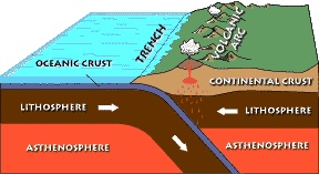 Subduction zone USGS