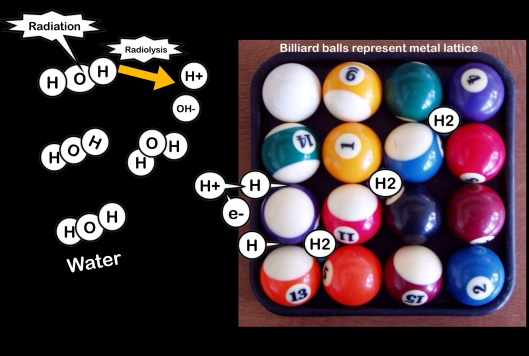 billiard balls by Tmv23, CC-BY-SA-3.0, modified to illustrate radiation hydrogen damage