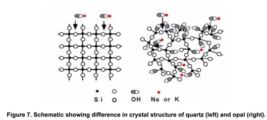 Figure 7 Structure of Quartz vs. Opal