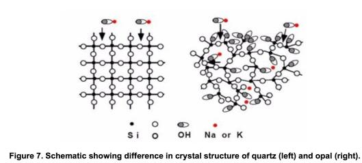 Figure 7 Structure of Quartz vs. Opal