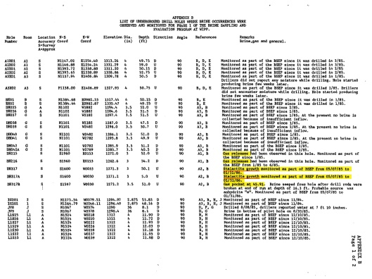 Deal, D.E., and J.B. Case. 1987. Brine Sampling and Evaluation Program Phase I Report. DOE-WIPP-87-008. Carlsbad, NM: Sandia National Laboratories, Appendix B p. 1