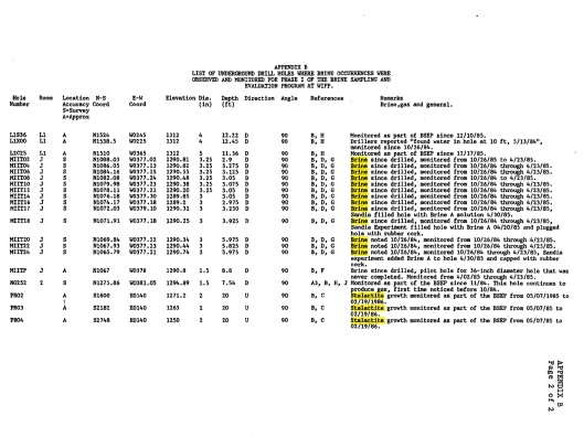 Deal, D.E., and J.B. Case. 1987. Brine Sampling and Evaluation Program Phase I Report. DOE-WIPP-87-008. Carlsbad, NM: Sandia National Laboratories, Appendix B, p. 2