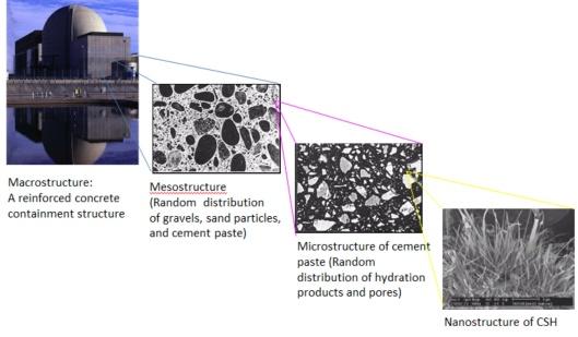 Concrete NPS macro to nano in William-NRC 2013