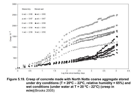 Creep figure in William-NRC 2013  p. 58