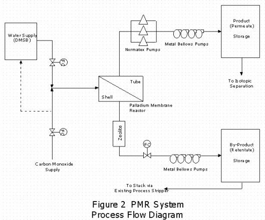 Figure 2 PMR Process Flow