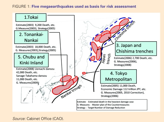 5 Megaquakes Risk Assessment Japan CAO-Cabinet Office