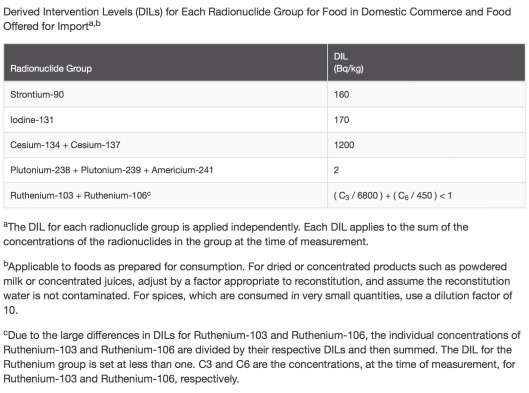 DIL Radiation in Food US FDA without milk