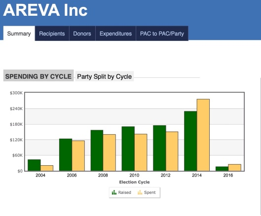 Areva Summary by Year The Center for Responsive Politics, CC-BY-NC-SA-3.0