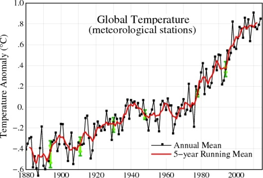 NASA Global Temp 1900 to 2000