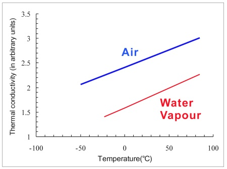 LEE Boon-ying Hong Kong Gov Weather Education Thermal Conductivity Water Vapour