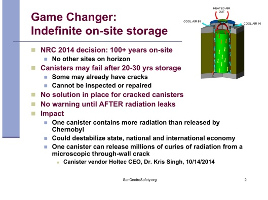 "Dry Storage of Spent Nuclear Fuel Problems and Solutions"", by Donna Gilmore SanOnofreSafety.org, May 17, 2015 , p. 2"