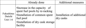 "Operating Experience in Spent Fuel Storage Casks"" - IAEA-CN-178/KN27, 3 June 2010, by T.Aida et. al. TEPCO Spent Fuel Fukushima"