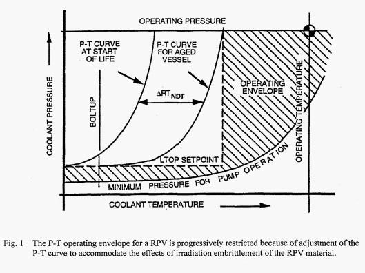 ORNL PT embrittlement curve 1998