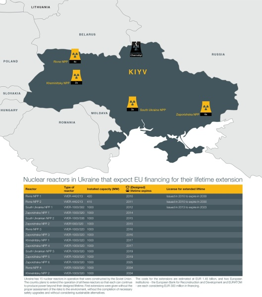 Bankwatch Nuclear reactors in Ukraine that expect EU financing for their lifetime extension.