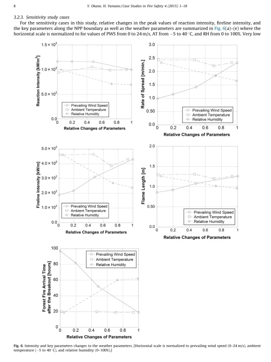 Forest fire propagation simulations for a risk assessment methodology development for a nuclear power plant Yasushi Okano *, Hidemasa Yamano p. 8