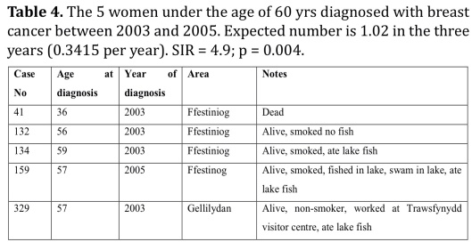 Table 4. The 5 women under the age of 60 yrs diagnosed with breast cancer between 2003 and 2005. Expected number is 1.02 in the three years (0.3415 per year). SIR = 4.9; p = 0.004.  Busby June 2015 Wales