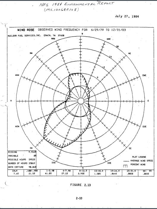 NFS Enviro Report 1984