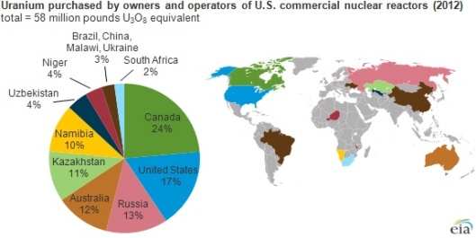 US EIA pie chart uranium source for US NPS