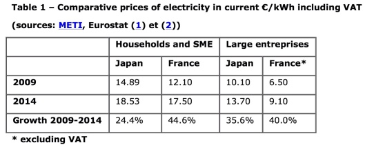 Japan Crushes Resistance to Restart Nuclear Power Plants The Asia-Pacific Journal, Vol. 13, Issue. 38, No. 1, September 21, 2015, by Thierry Ribault Table 1